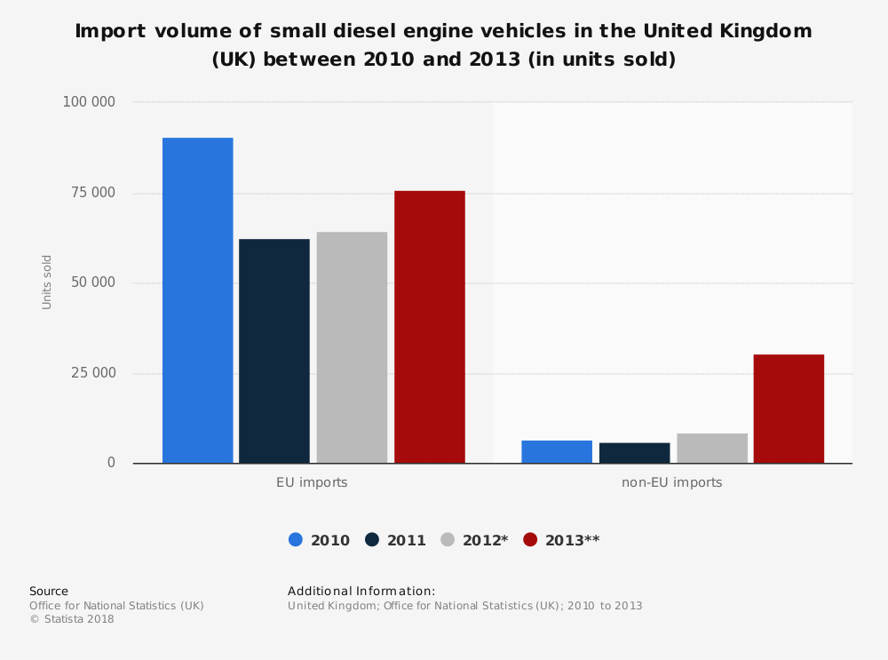 Statistic: Import volume of small diesel engine vehicles in the United Kingdom (UK) between 2010 and 2013 (in units sold) | Statista