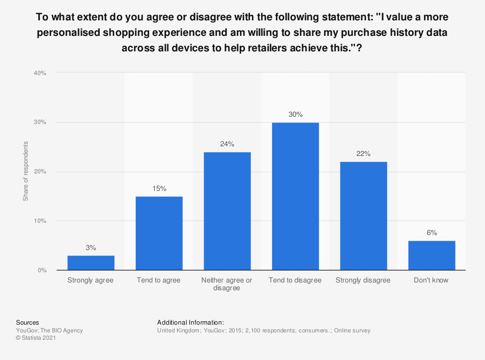 """Statistic: To what extent do you agree or disagree with the following statement: """"I value a more personalised shopping experience and am willing to share my purchase history data across all devices to help retailers achieve this.""""? 