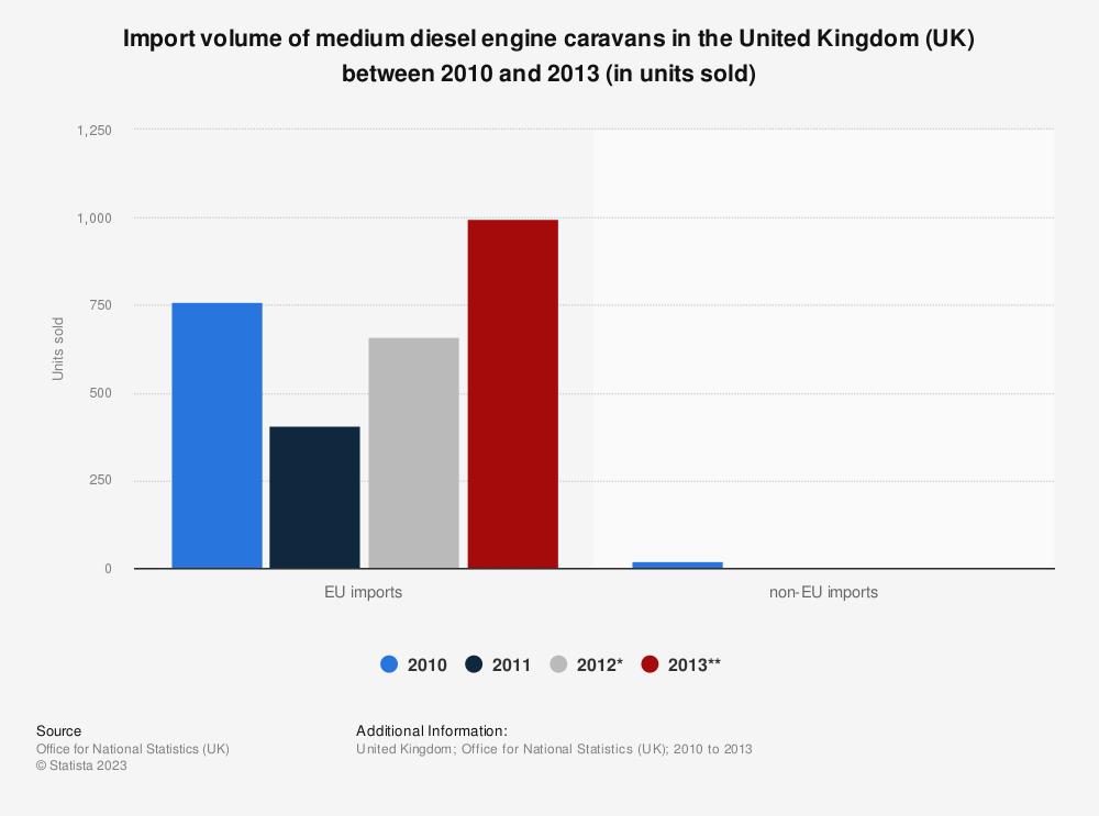 Statistic: Import volume of medium diesel engine caravans in the United Kingdom (UK) between 2010 and 2013 (in units sold) | Statista