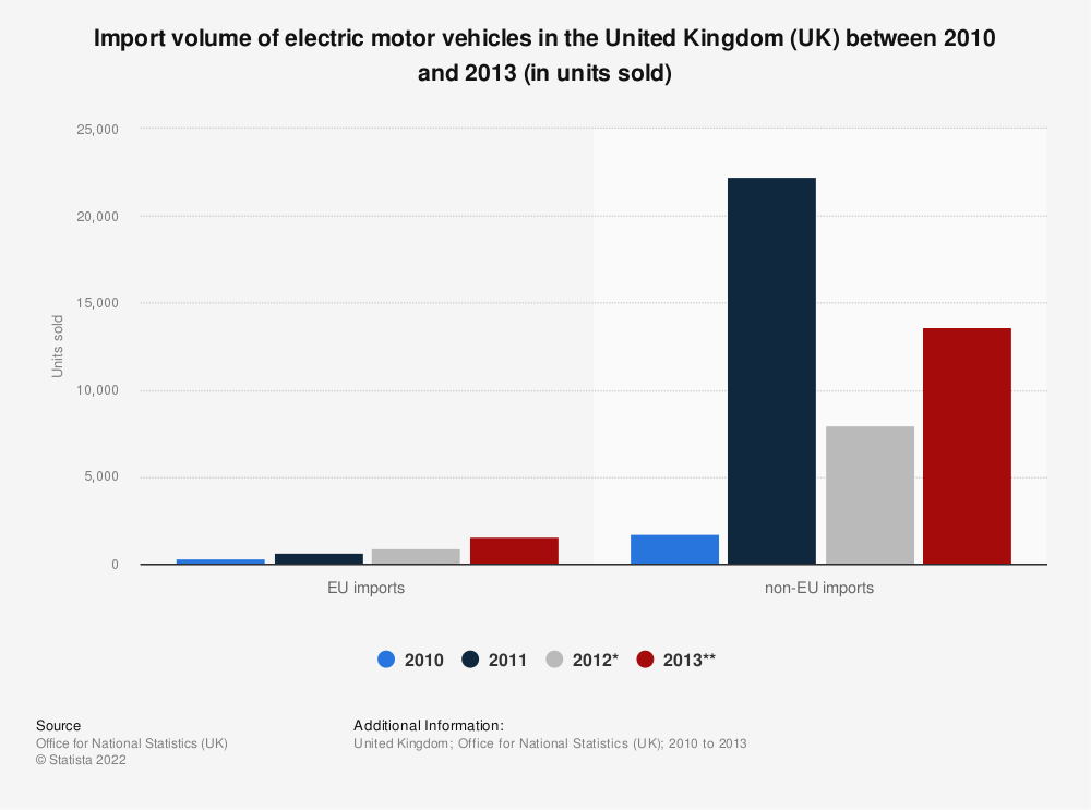 Statistic: Import volume of electric motor vehicles in the United Kingdom (UK) between 2010 and 2013 (in units sold)   Statista