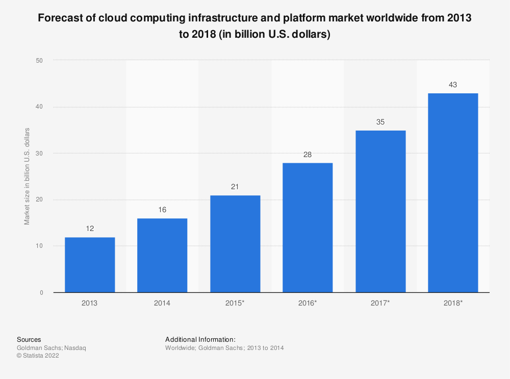 Statistic: Forecast of cloud computing infrastructure and platform market worldwide from 2013 to 2018 (in billion U.S. dollars) | Statista