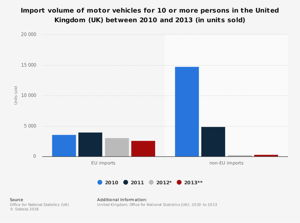 Statistic: Import volume of motor vehicles for 10 or more persons in the United Kingdom (UK) between 2010 and 2013 (in units sold) | Statista