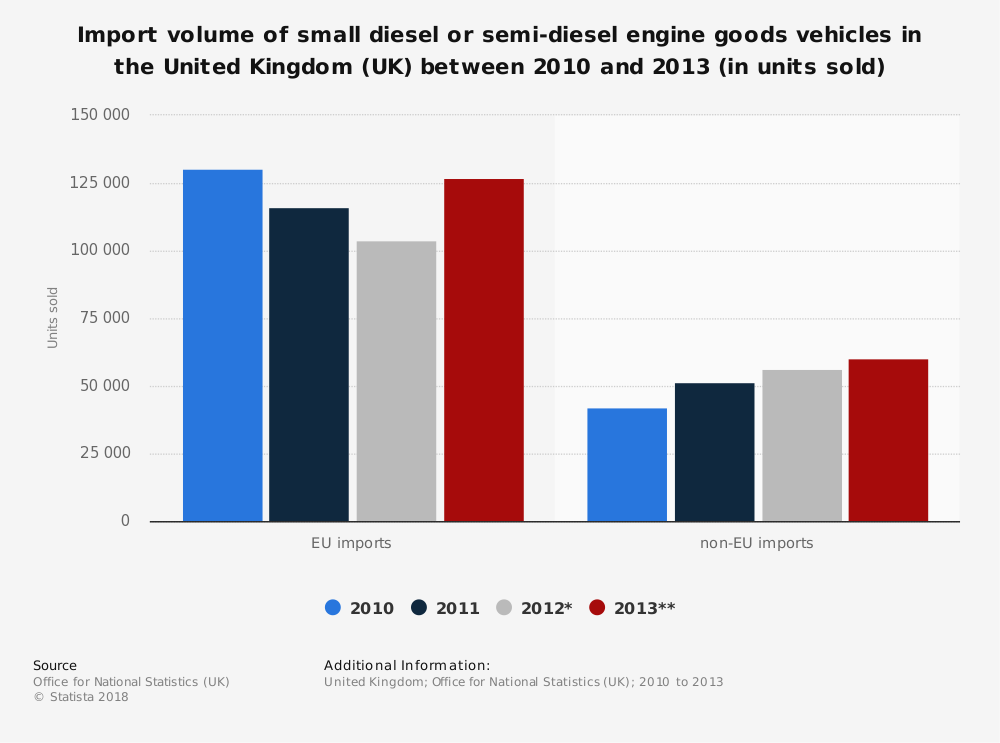 Statistic: Import volume of small diesel or semi-diesel engine goods vehicles in the United Kingdom (UK) between 2010 and 2013 (in units sold) | Statista
