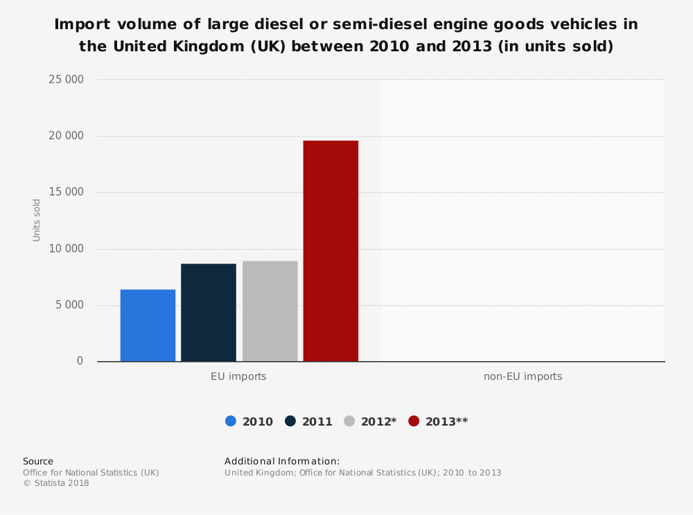 Statistic: Import volume of large diesel or semi-diesel engine goods vehicles in the United Kingdom (UK) between 2010 and 2013 (in units sold) | Statista