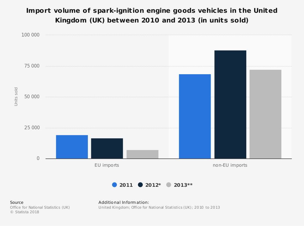Statistic: Import volume of spark-ignition engine goods vehicles in the United Kingdom (UK) between 2010 and 2013 (in units sold) | Statista