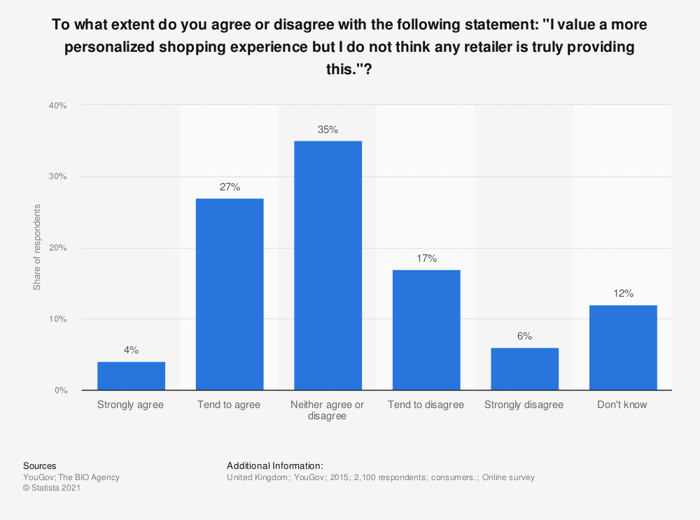 "Statistic: To what extent do you agree or disagree with the following statement: ""I value a more personalized shopping experience but I do not think any retailer is truly providing this.""? 