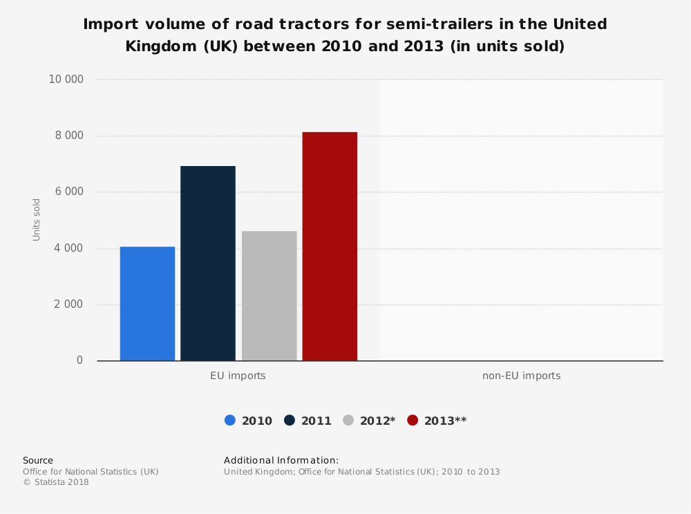 Statistic: Import volume of road tractors for semi-trailers in the United Kingdom (UK) between 2010 and 2013 (in units sold) | Statista