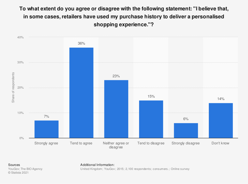 "Statistic: To what extent do you agree or disagree with the following statement: ""I believe that, in some cases, retailers have used my purchase history to deliver a personalised shopping experience.""? 