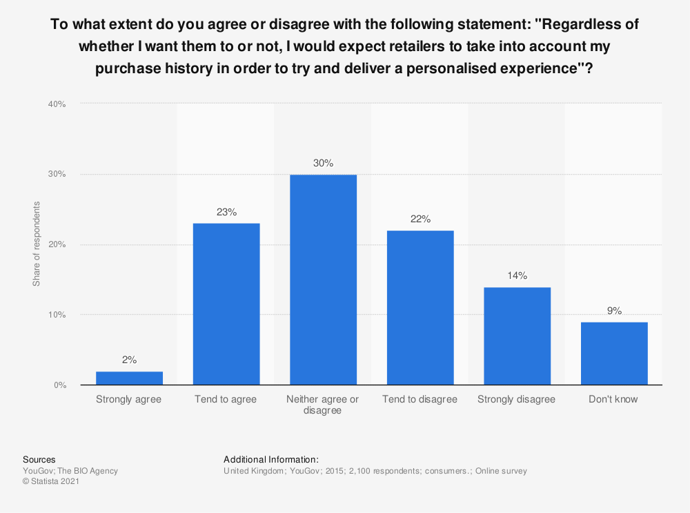 """Statistic: To what extent do you agree or disagree with the following statement: """"Regardless of whether I want them to or not, I would expect retailers to take into account my purchase history in order to try and deliver a personalised experience""""? 