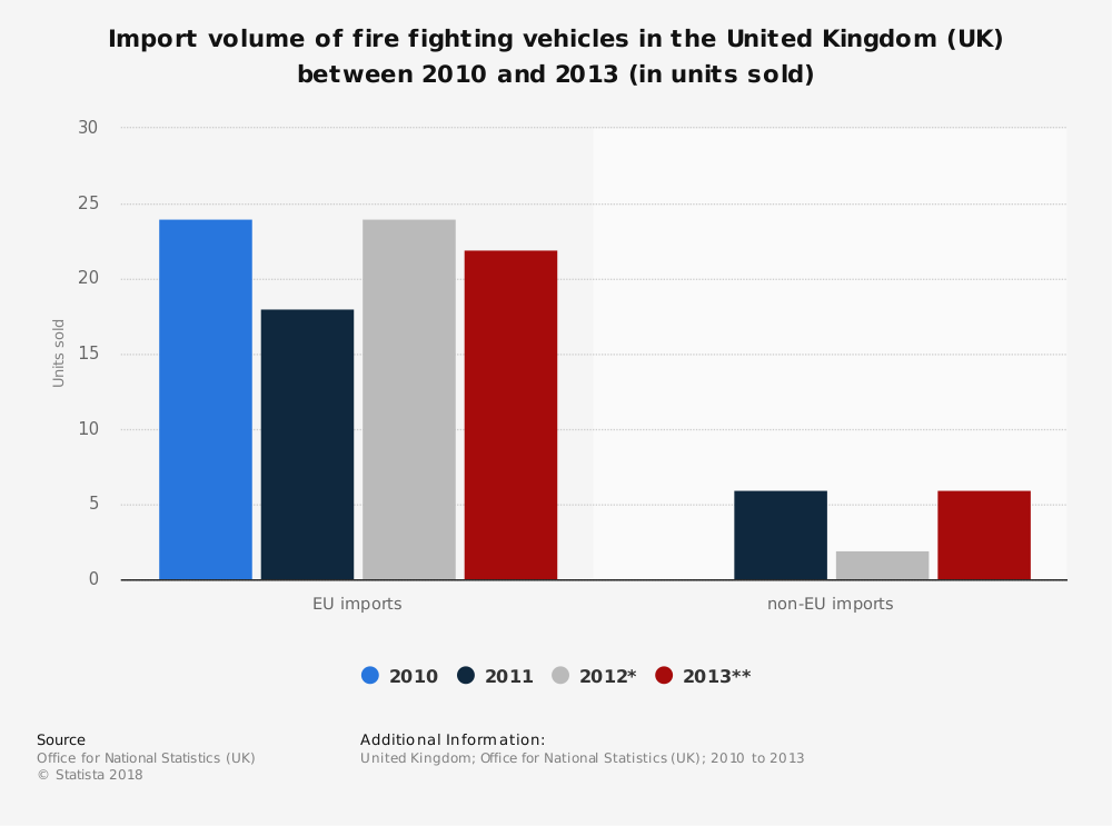 Statistic: Import volume of fire fighting vehicles in the United Kingdom (UK) between 2010 and 2013 (in units sold) | Statista