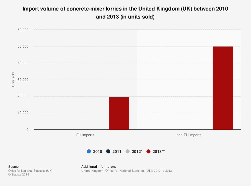 Statistic: Import volume of concrete-mixer lorries in the United Kingdom (UK) between 2010 and 2013 (in units sold) | Statista