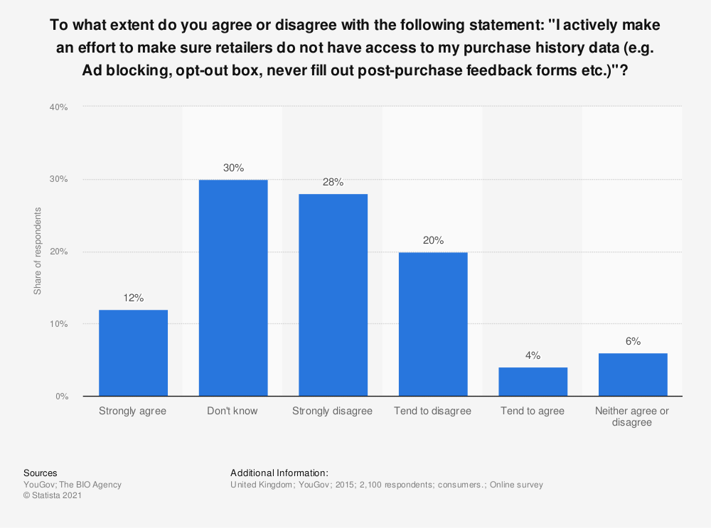"Statistic: To what extent do you agree or disagree with the following statement: ""I actively make an effort to make sure retailers do not have access to my purchase history data (e.g. Ad blocking, opt-out box, never fill out post-purchase feedback forms etc.)""? 
