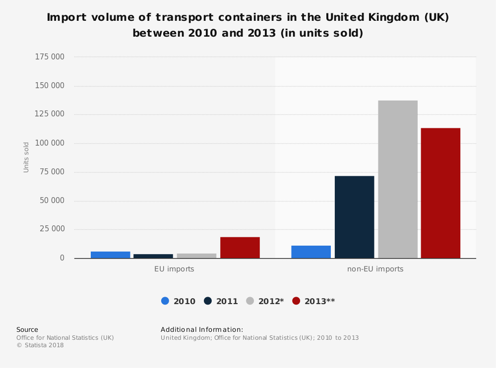 Statistic: Import volume of transport containers in the United Kingdom (UK) between 2010 and 2013 (in units sold)   Statista