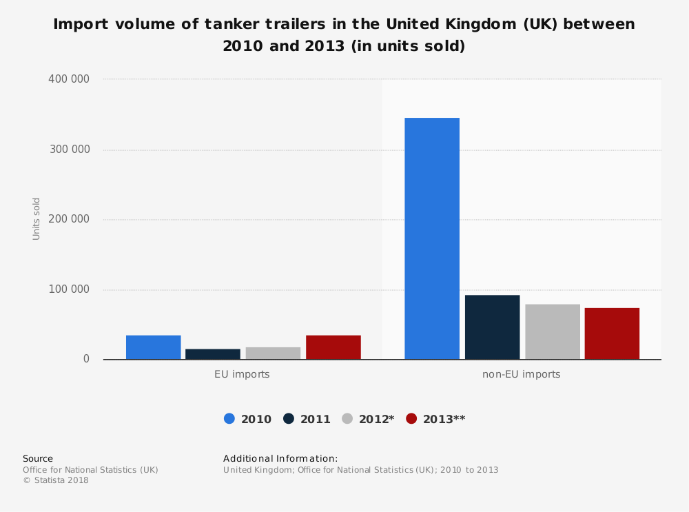 Statistic: Import volume of tanker trailers in the United Kingdom (UK) between 2010 and 2013 (in units sold) | Statista