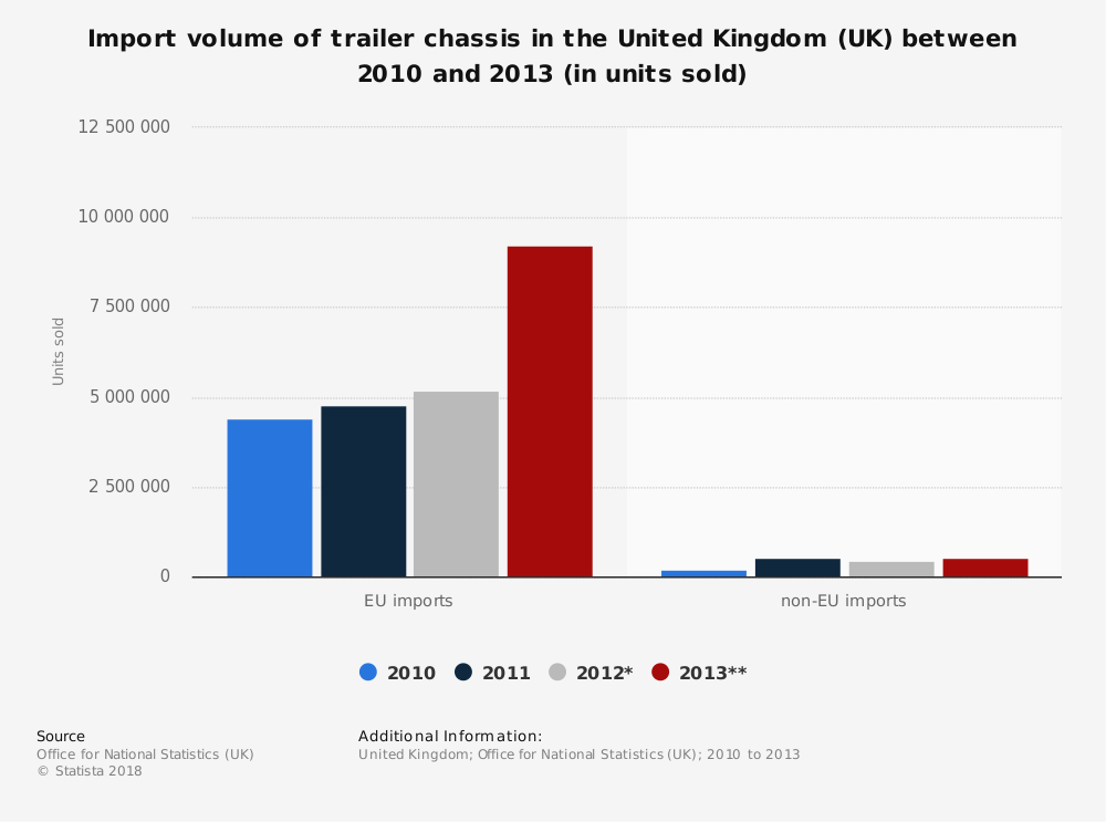 Statistic: Import volume of trailer chassis in the United Kingdom (UK) between 2010 and 2013 (in units sold) | Statista