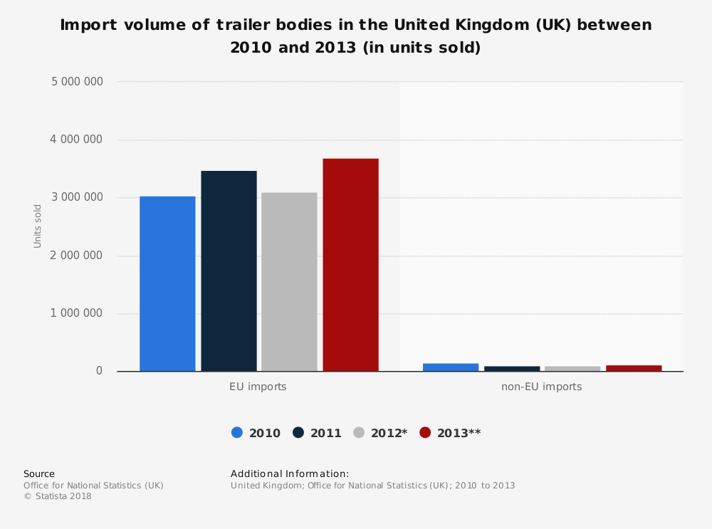 Statistic: Import volume of trailer bodies in the United Kingdom (UK) between 2010 and 2013 (in units sold) | Statista