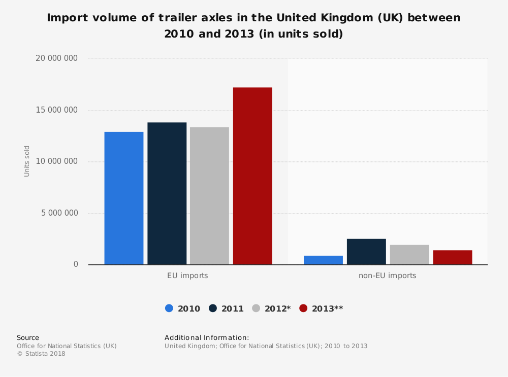 Statistic: Import volume of trailer axles in the United Kingdom (UK) between 2010 and 2013 (in units sold) | Statista