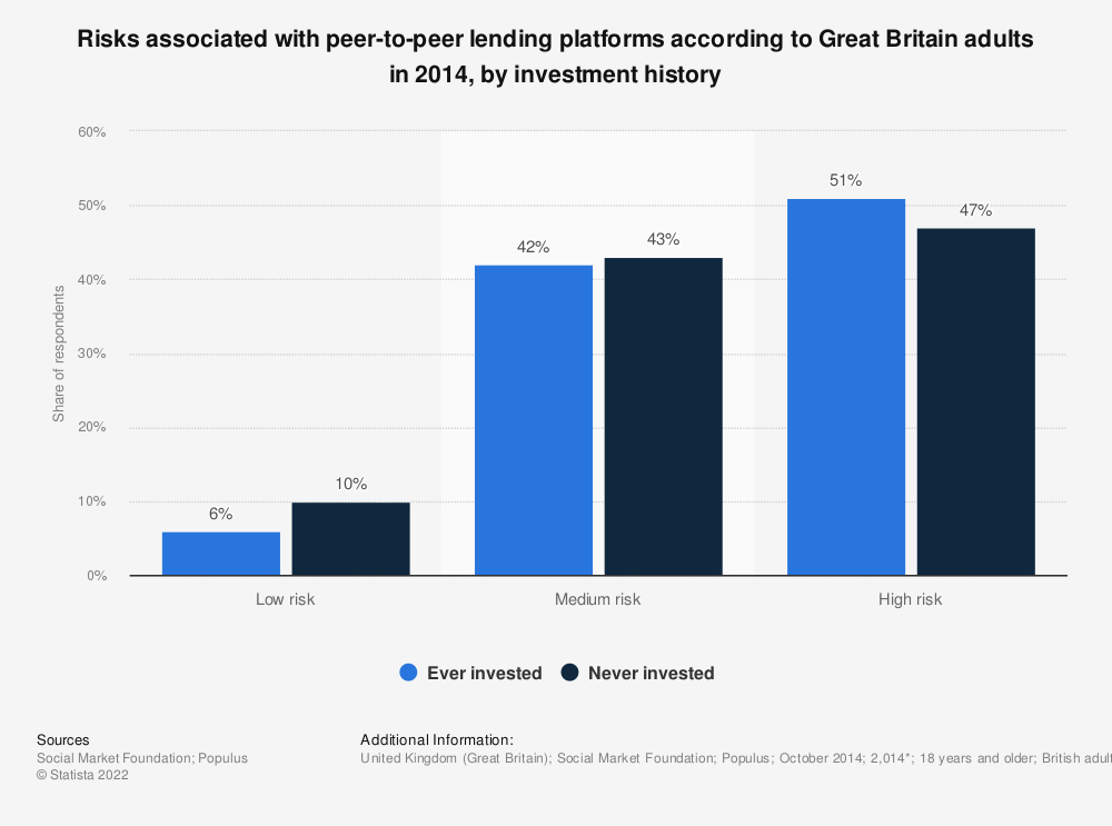 Statistic: Risks associated with peer-to-peer lending platforms according to Great Britain adults in 2014, by investment history | Statista
