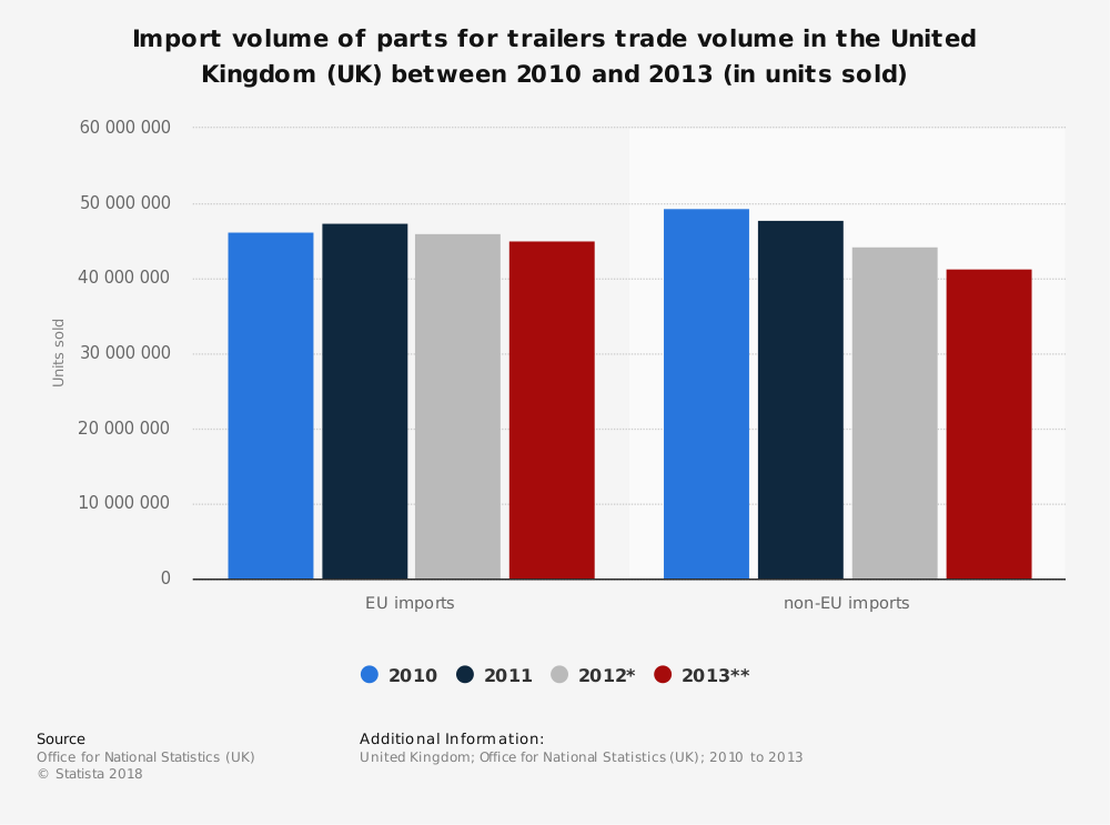 Statistic: Import volume of parts for trailers trade volume in the United Kingdom (UK) between 2010 and 2013 (in units sold) | Statista
