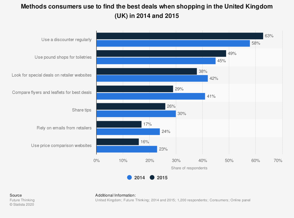 Statistic: Methods consumers use to find the best deals when shopping in the United Kingdom (UK) in 2014 and 2015 | Statista