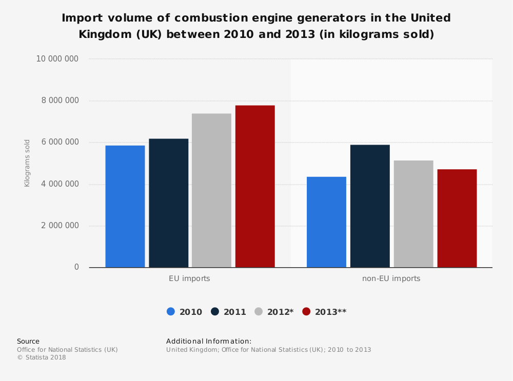 Statistic: Import volume of combustion engine generators in the United Kingdom (UK) between 2010 and 2013 (in kilograms sold) | Statista