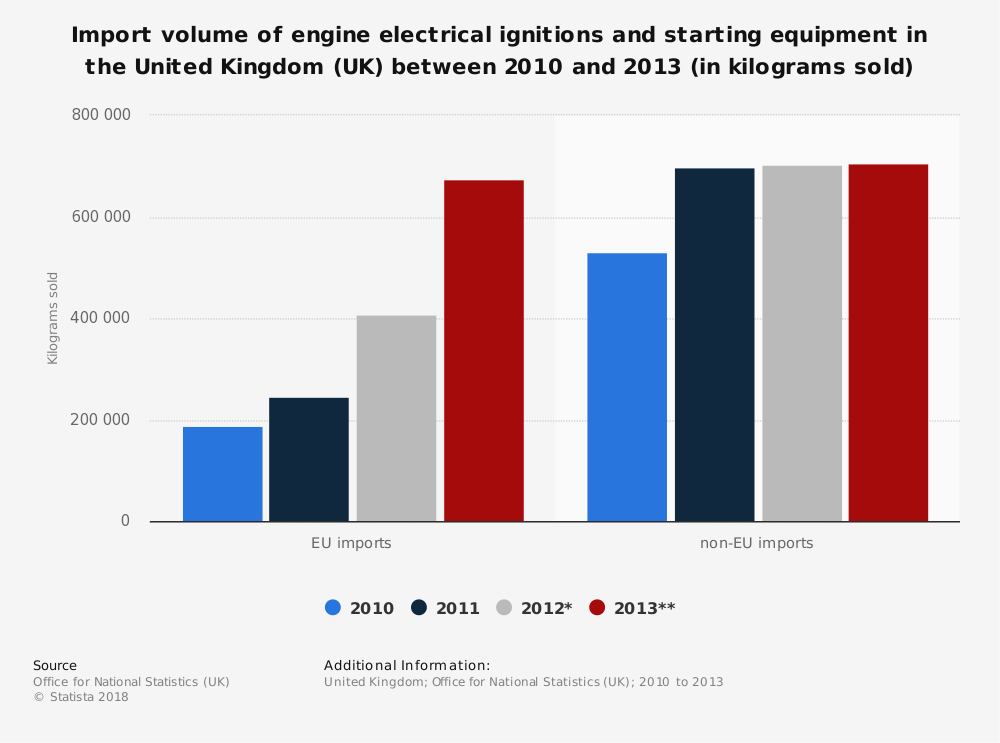 Statistic: Import volume of engine electrical ignitions and starting equipment in the United Kingdom (UK) between 2010 and 2013 (in kilograms sold) | Statista