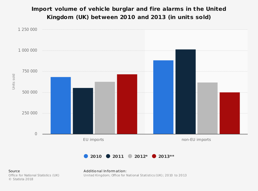 Statistic: Import volume of vehicle burglar and fire alarms in the United Kingdom (UK) between 2010 and 2013 (in units sold) | Statista