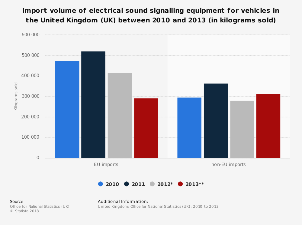 Statistic: Import volume of electrical sound signalling equipment for vehicles in the United Kingdom (UK) between 2010 and 2013 (in kilograms sold) | Statista