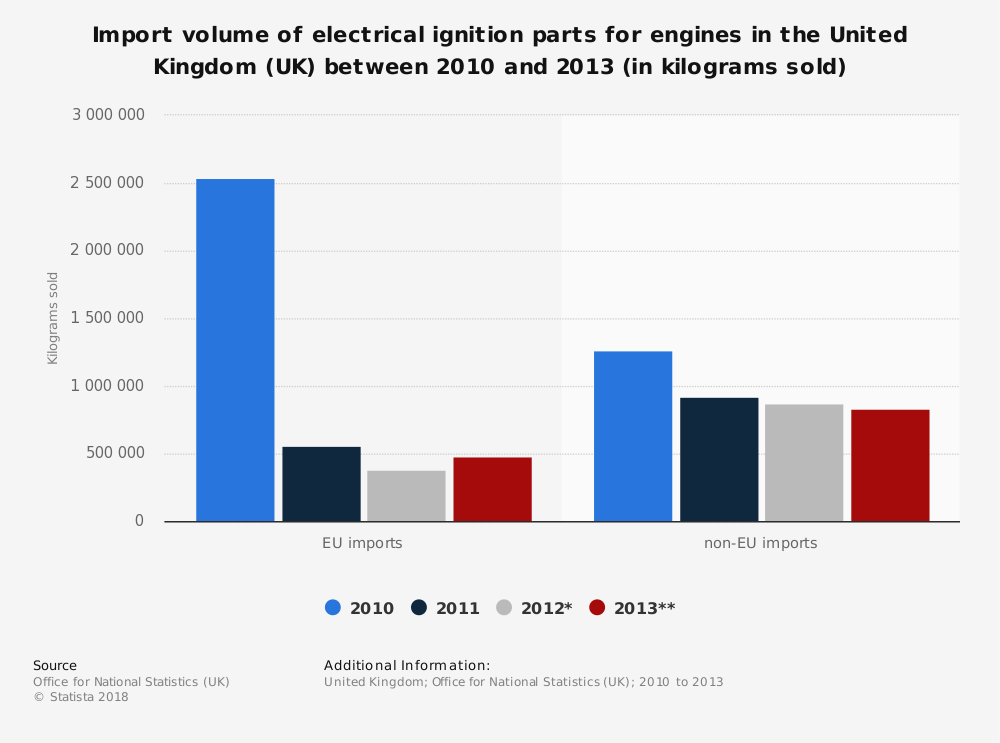 Statistic: Import volume of electrical ignition parts for engines in the United Kingdom (UK) between 2010 and 2013 (in kilograms sold) | Statista