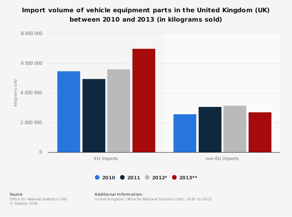 Statistic: Import volume of vehicle equipment parts in the United Kingdom (UK) between 2010 and 2013 (in kilograms sold) | Statista