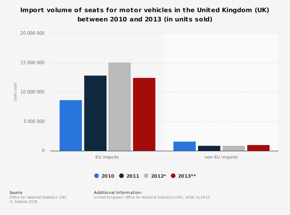Statistic: Import volume of seats for motor vehicles in the United Kingdom (UK) between 2010 and 2013 (in units sold) | Statista