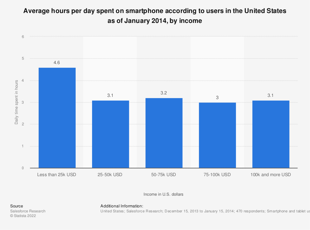 Statistic: Average hours per day spent on smartphone according to users in the United States as of January 2014, by income | Statista