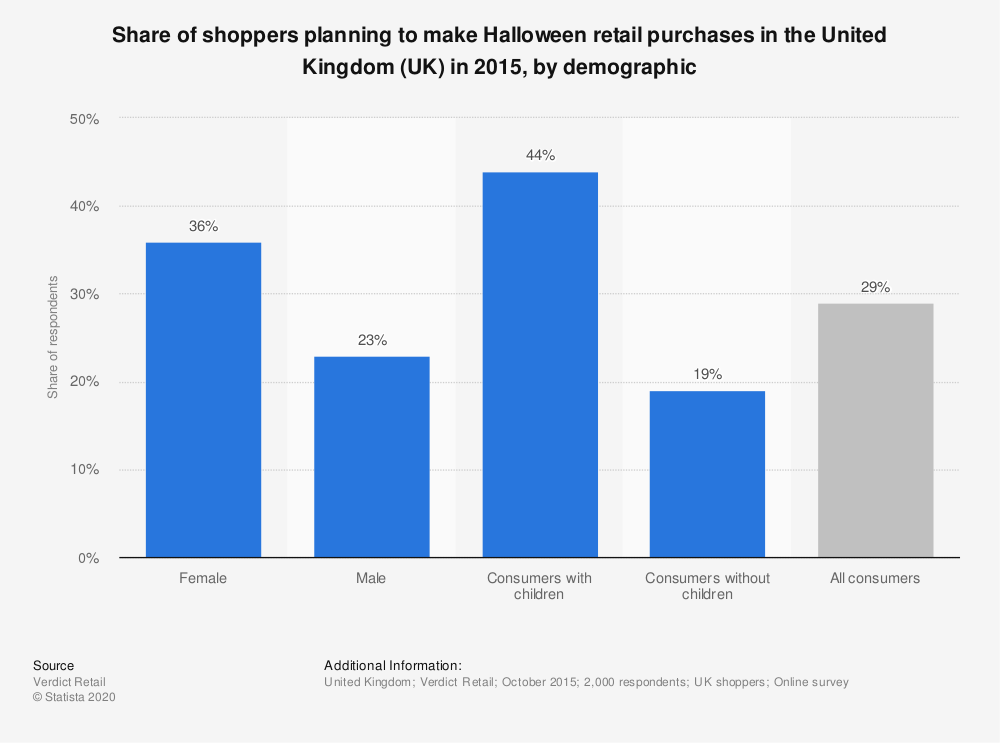 Statistic: Share of shoppers planning to make Halloween retail purchases in the United Kingdom (UK) in 2015, by demographic | Statista