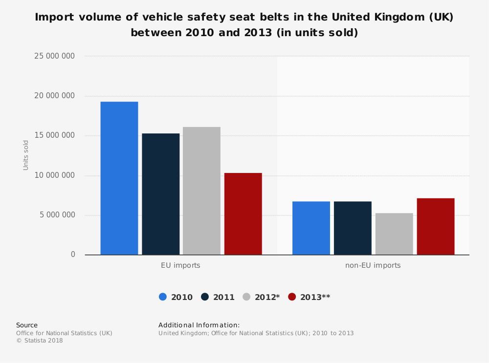 Statistic: Import volume of vehicle safety seat belts in the United Kingdom (UK) between 2010 and 2013 (in units sold) | Statista