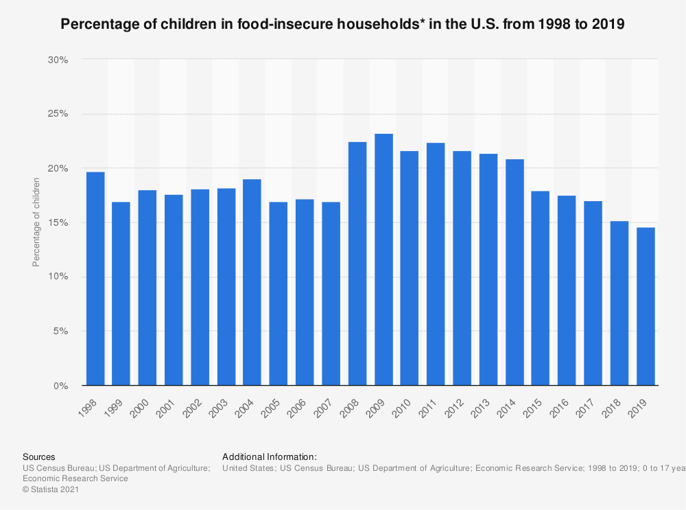 Statistic: Percentage of children in food-insecure households* in the U.S. from 1995 to 2018 | Statista