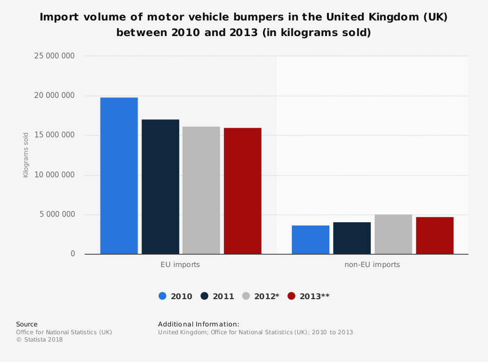 Statistic: Import volume of motor vehicle bumpers in the United Kingdom (UK) between 2010 and 2013 (in kilograms sold) | Statista