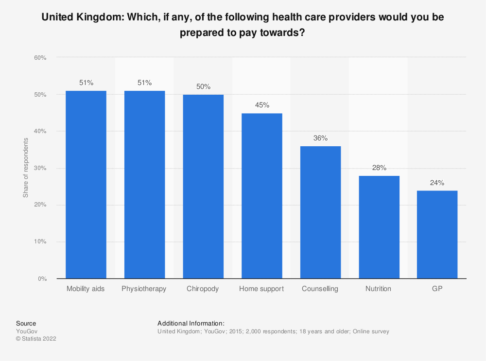 Statistic: United Kingdom: Which, if any, of the following health care providers would you be prepared to pay towards? | Statista