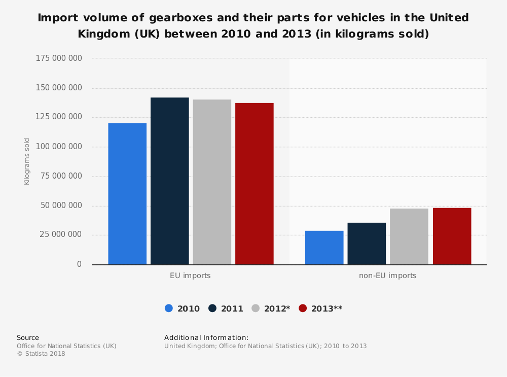 Statistic: Import volume of gearboxes and their parts for vehicles in the United Kingdom (UK) between 2010 and 2013 (in kilograms sold) | Statista