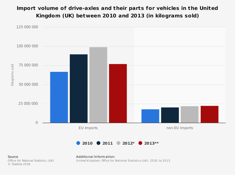 Statistic: Import volume of drive-axles and their parts for vehicles in the United Kingdom (UK) between 2010 and 2013 (in kilograms sold) | Statista