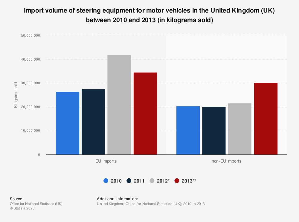 Statistic: Import volume of steering equipment for motor vehicles in the United Kingdom (UK) between 2010 and 2013 (in kilograms sold) | Statista