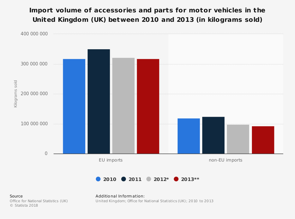 Statistic: Import volume of accessories and parts for motor vehicles in the United Kingdom (UK) between 2010 and 2013 (in kilograms sold) | Statista