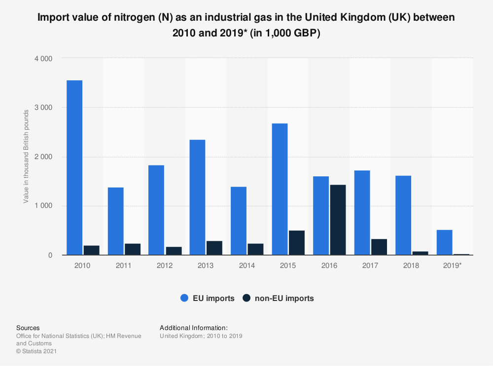 Statistic: Import value of nitrogen (N) as an industrial gas in the United Kingdom (UK) between 2010 and 2018 (in 1,000 GBP) | Statista