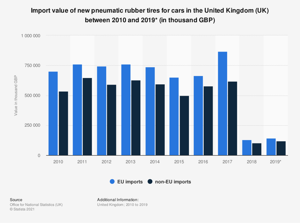 Statistic: Import value of new pneumatic rubber tires for cars in the United Kingdom (UK) between 2010 and 2019* (in thousand GBP) | Statista