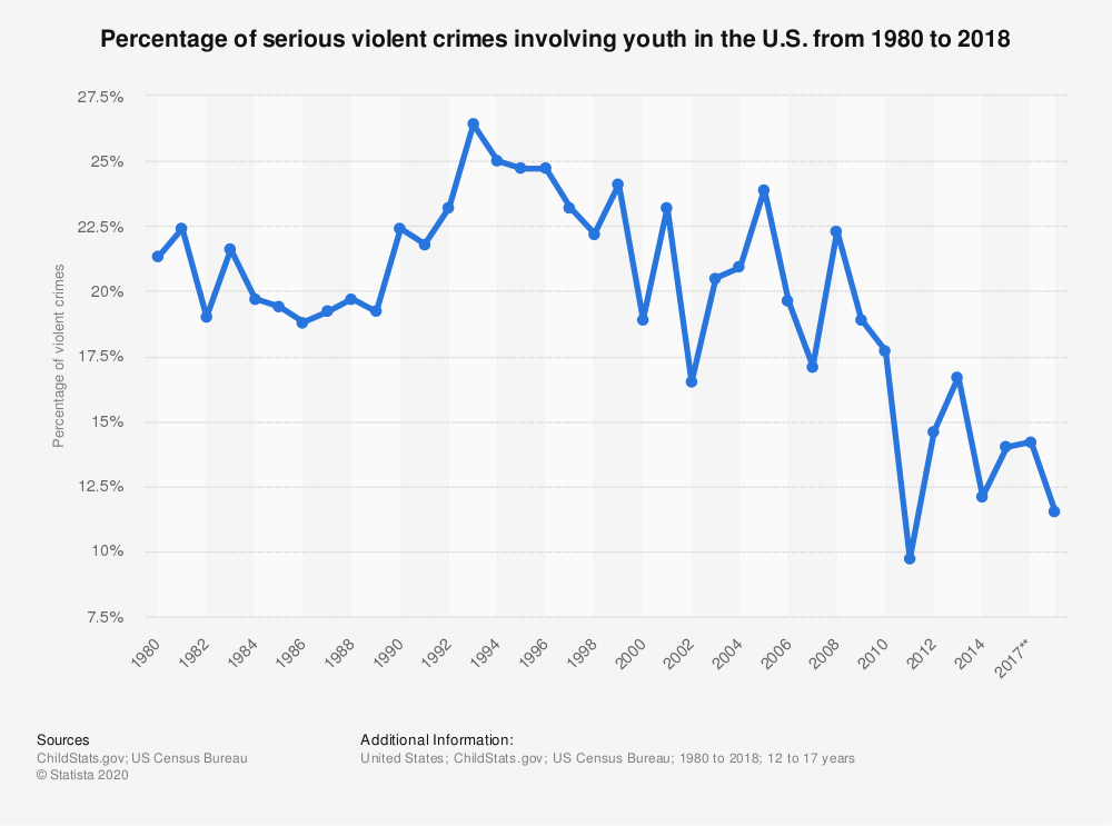 Statistic: Percentage of serious violent crimes involving youth in the U.S. from 1980 to 2016 | Statista