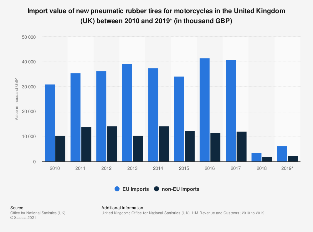 Statistic: Import value of new pneumatic rubber tires for motorcycles in the United Kingdom (UK) between 2010 and 2019* (in thousand GBP) | Statista