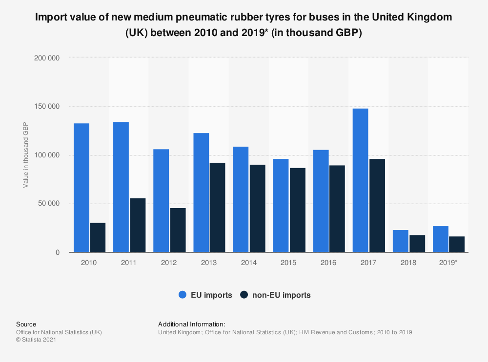 Statistic: Import value of new medium pneumatic rubber tyres for buses in the United Kingdom (UK) between 2010 and 2019* (in thousand GBP) | Statista