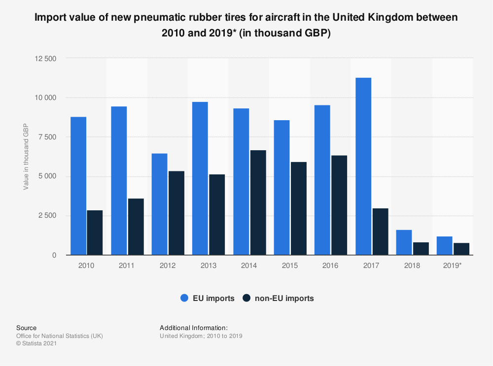 Statistic: Import value of new pneumatic rubber tires for aircraft in the United Kingdom between 2010 and 2019* (in thousand GBP) | Statista