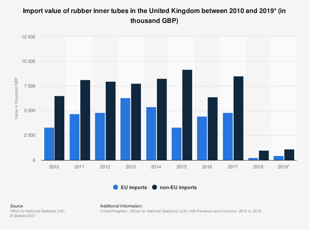 Statistic: Import value of rubber inner tubes in the United Kingdom between 2010 and 2019* (in thousand GBP) | Statista