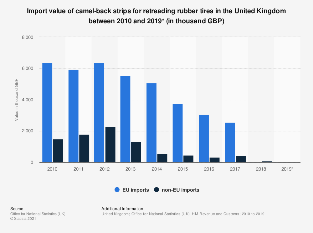 Statistic: Import value of camel-back strips for retreading rubber tires in the United Kingdom between 2010 and 2019* (in thousand GBP) | Statista