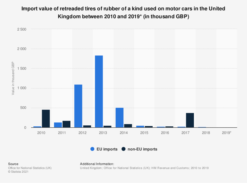 Statistic: Import value of retreaded tires of rubber of a kind used on motor cars in the United Kingdom between 2010 and 2019* (in thousand GBP) | Statista